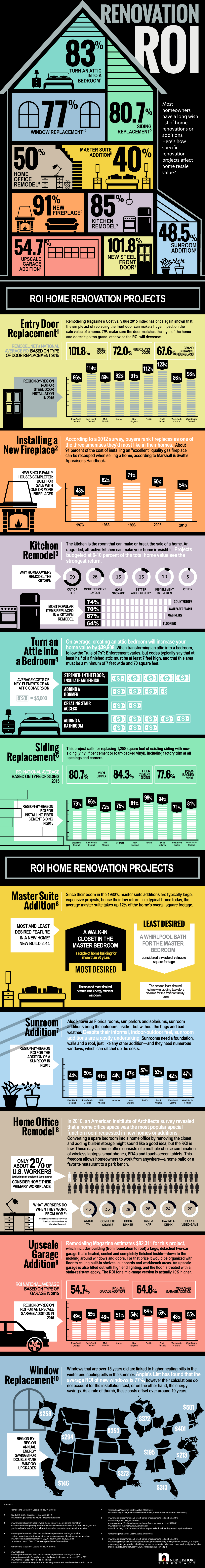 home remodeling renovation roi infographic from Klamco interior design and remodeling