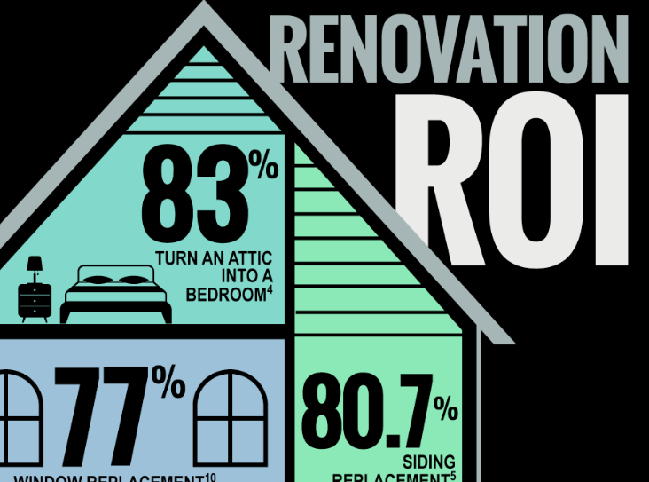 home remodeling renovation ROI by Klamco interior design, kitchen remodeling, bathroom remodeling